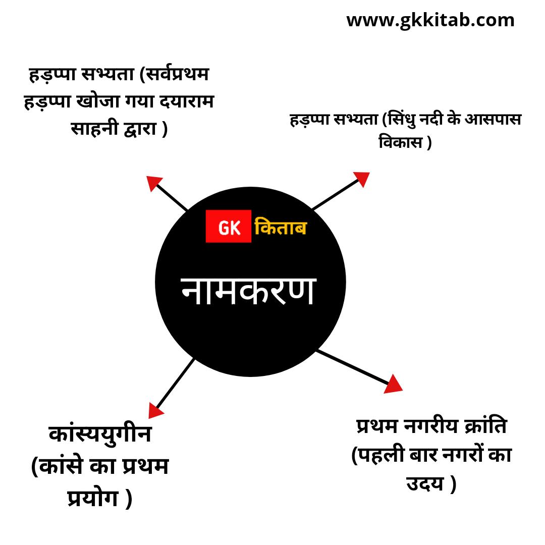 sidhu ghati sabhyata
