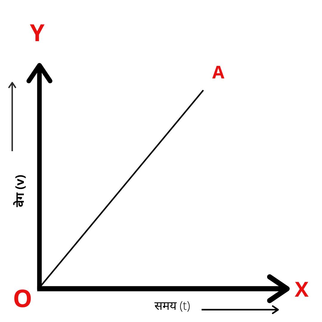 physics science in Hindi